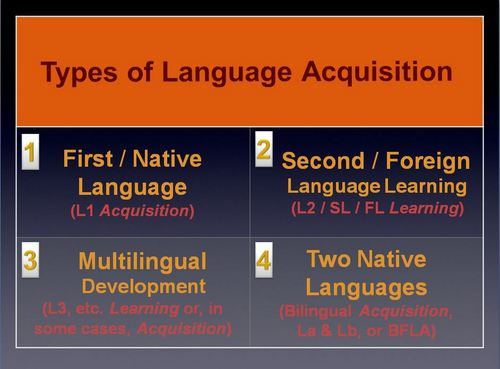 second language acquisition and second language learning thesis