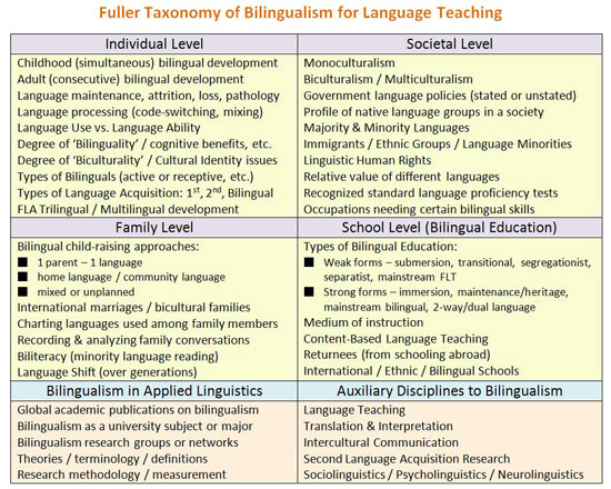 Taxonomy Of Bilingualism  Family And Societal Levels Of  Languagejpg