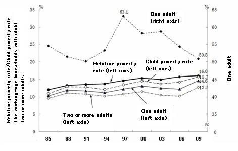 Child Poverty Research Paper