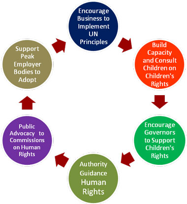 how can business make a difference to the welfare and rights of  rights 2014 10 04 jpg